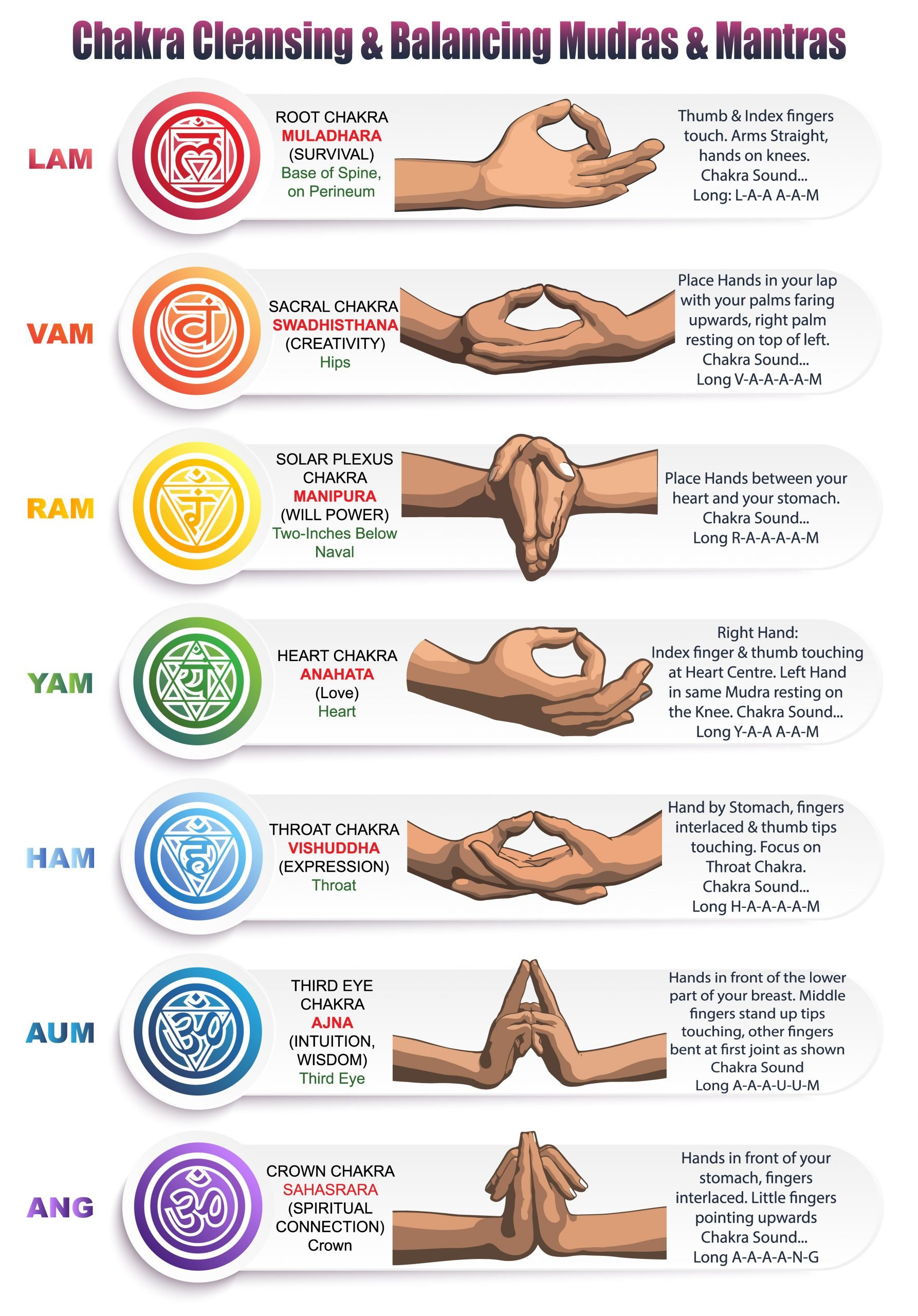 Chakras and mantras with mudras for each